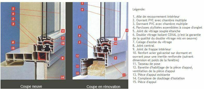 Fenêtres Et Baies Les Termes Utiles Guide Menuiserie